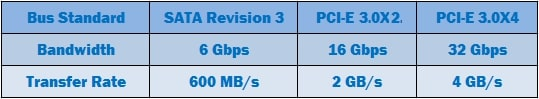 bandwidth and transfer rate of different bus standards